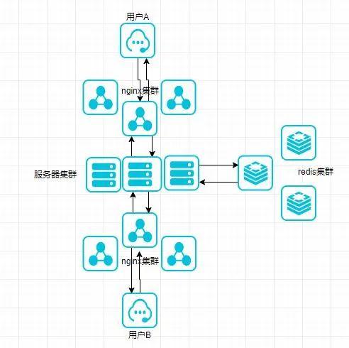 Java 开源的 Spring Boot 即时通讯 IM 聊天系统插图1